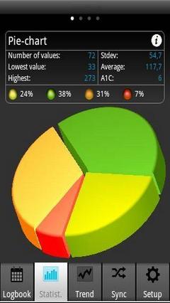 SiDiary- Diabetes App